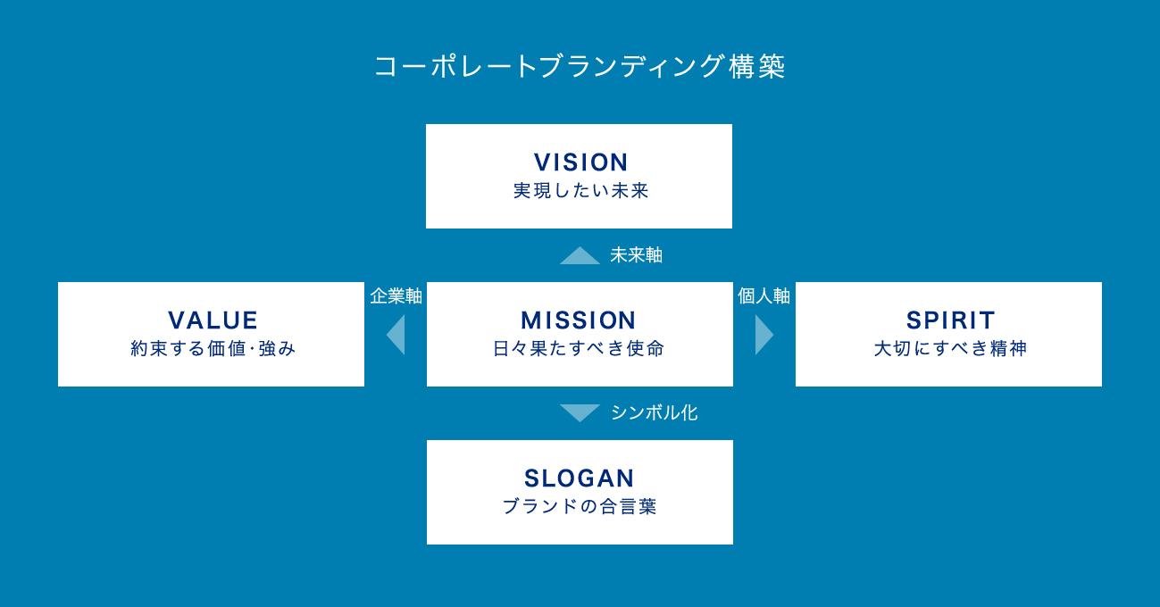 コーポレートブランディング全体像 VISION 実現したい未来 企業軸 未来軸 個人軸 VALUE 約束する価値・強み MISSION 日々果たすべき使命 SPIRIT 大切にすべき精神 シンボル化 SLOGAN ブランドの合言葉