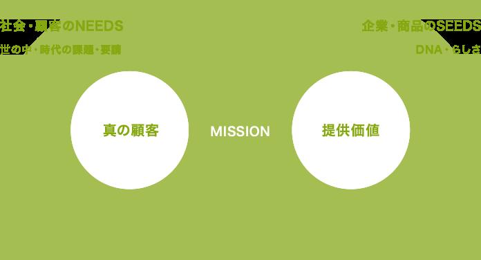 社会・顧客のNEEDS 世の中・時代の課題・要請 真の顧客 ブランドパートナー MISSION 提供価値 企業・商品のSEEDS DNA・らしさ