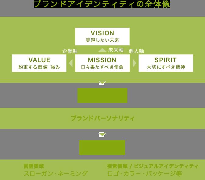 ブランドアイデンティティの全体像  VISION 実現したい未来 企業軸 未来軸 VALUE 約束する価値・強み MISSION 日々果たすべき使命 個人軸 SPIRIT 大切にすべき精神 キャラクタライズ 人格の言語化 ブランドパーソナリティ シンボライズ 五感に訴える具象化 言語領域 スローガン・ネーミング 視覚領域 / ビジュアルアイデンティティ ロゴ・カラー・パッケージ等