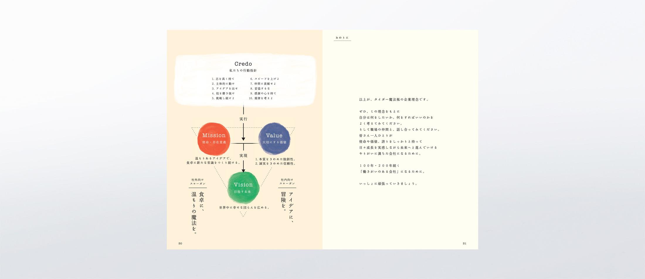 企業理念体系図