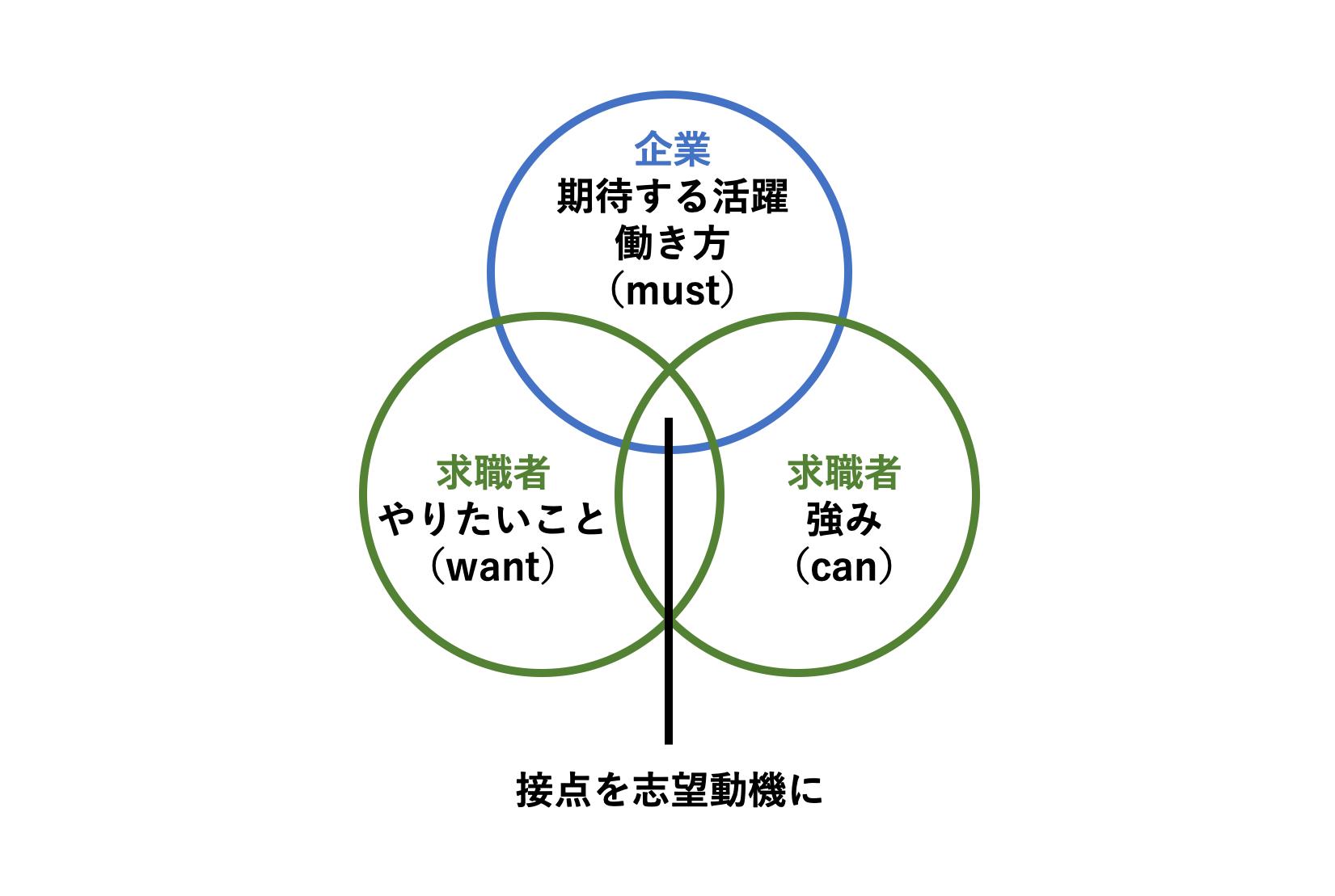 ▲ 「やりたいこと(want)」「強み(can)」「自社が期待すること(must)」の接点を見つける。